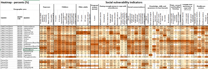 Fig 1:  Example of social vulnerability indicators 'heatmap' from the Excel file