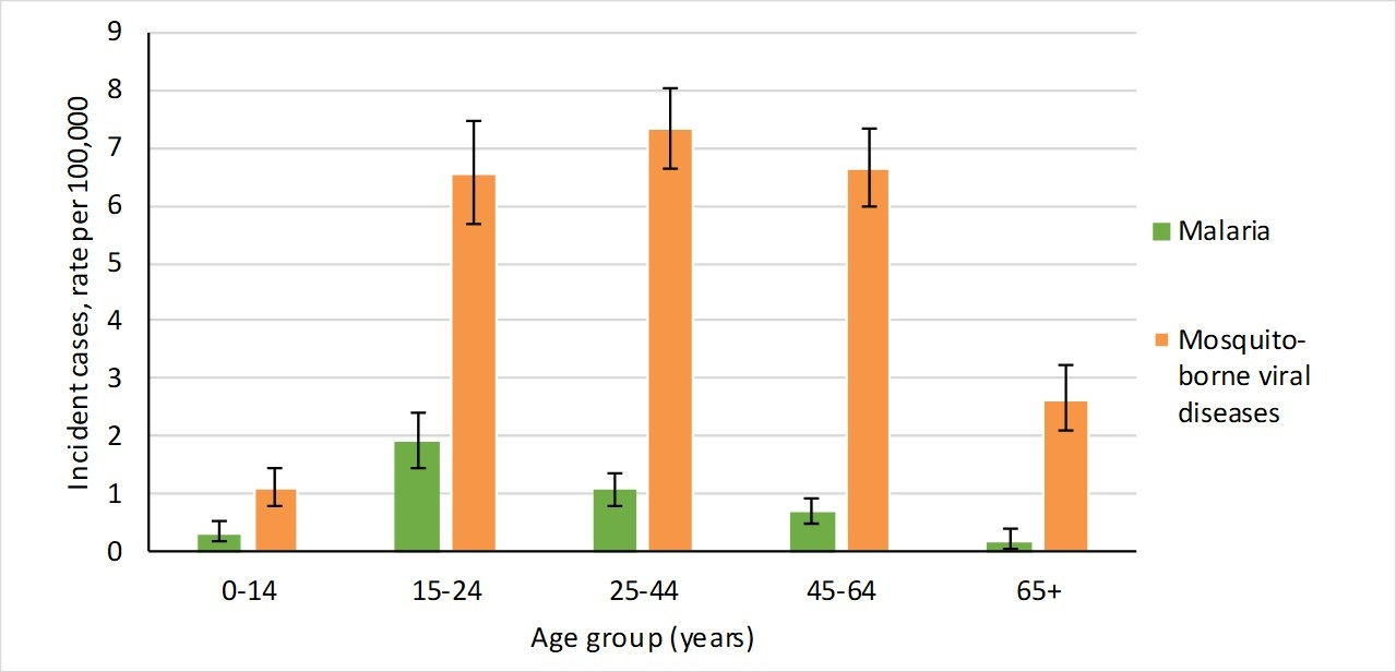 Fig 2: Incident rate of malaria and mosquito-borne viral diseases 2012-16, by age