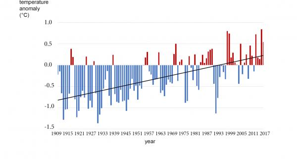 Fig 1: Mean annual temperature anomaly in New Zealand, 1909-2017