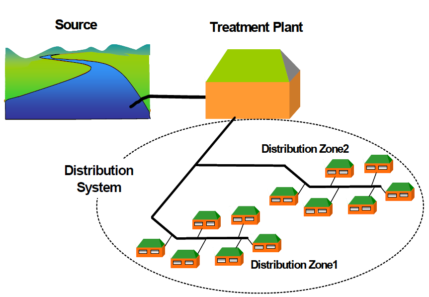 Fig 1: The components of the water supply system, including a distribution system with two distribution zones