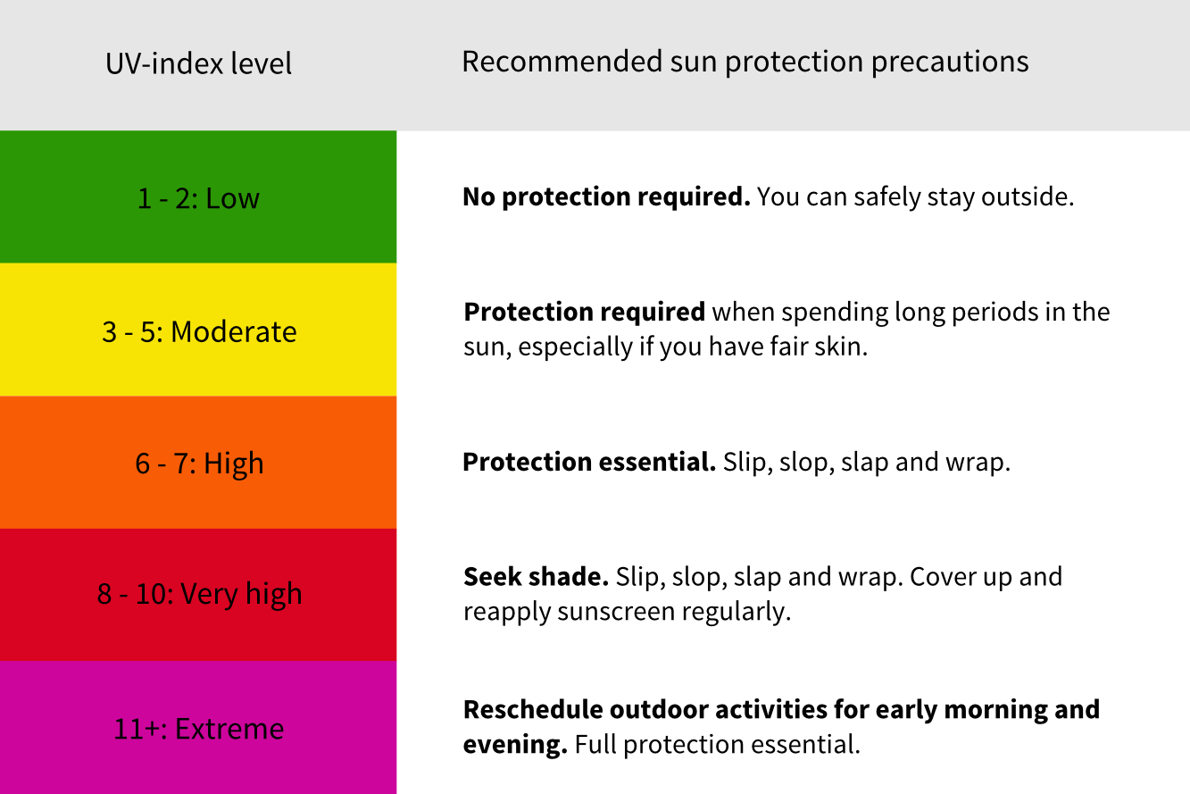Table 1: UV index levels and sun protection precautions